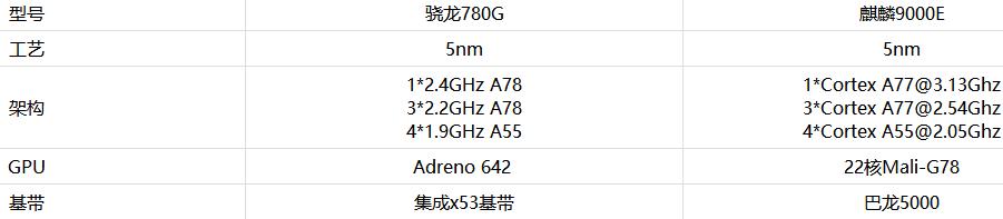 驍龍780G和麒麟9000E有什么不同